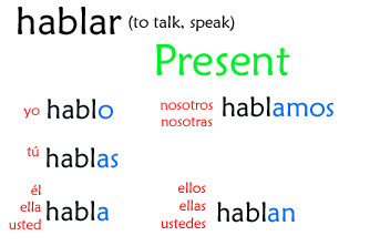 present tense hablar copy