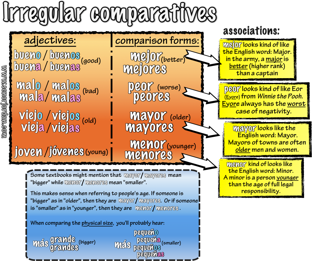 01 irregular comparisons