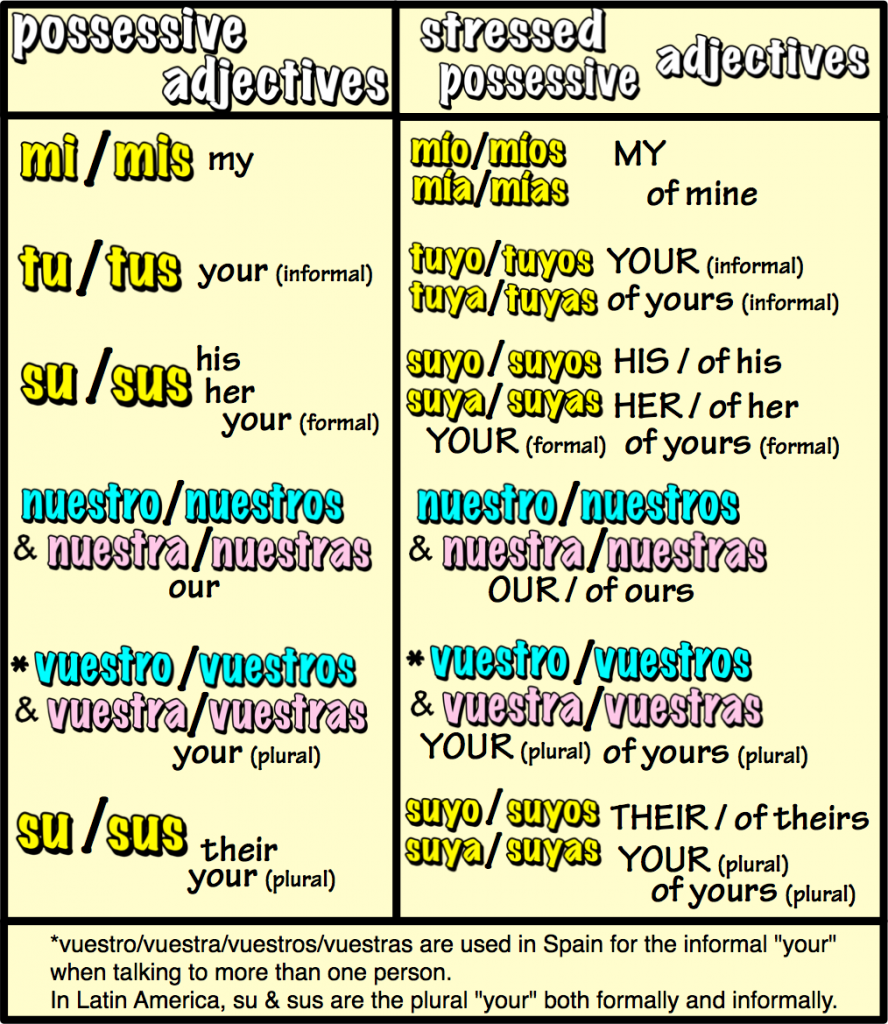 stressed possessive adjectives (website)