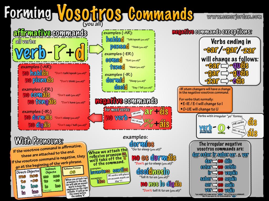 forming vosotros commands