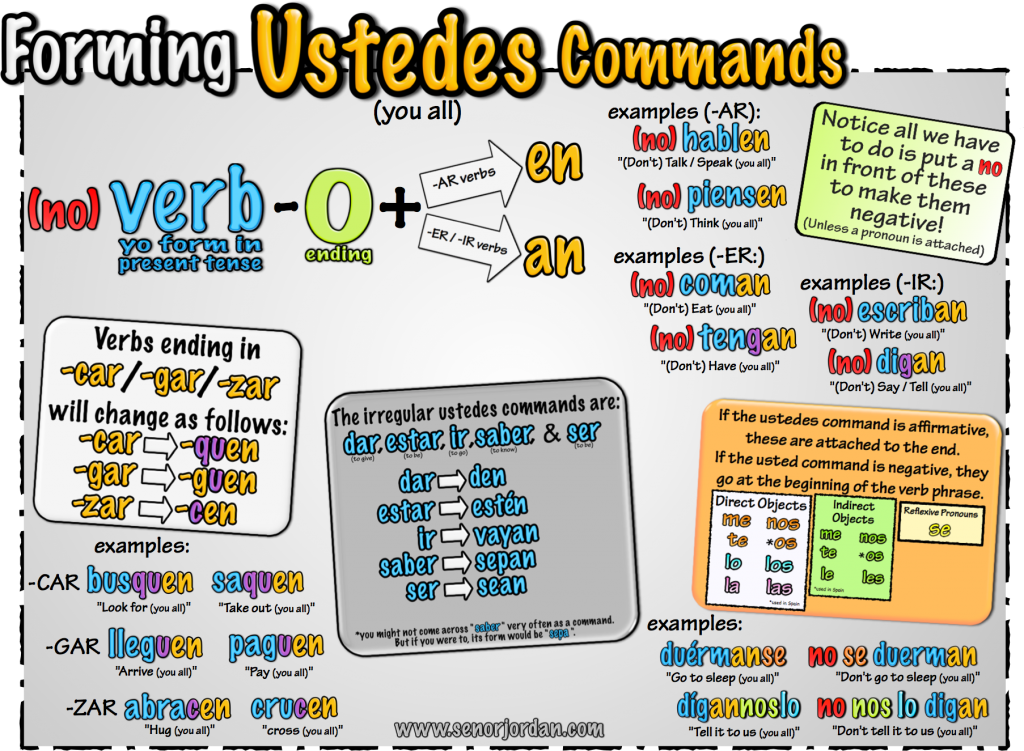 ustedes commands graphic