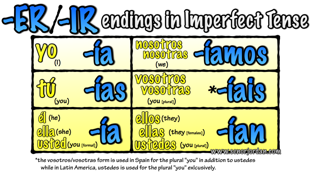 er ir verb endings imperfect
