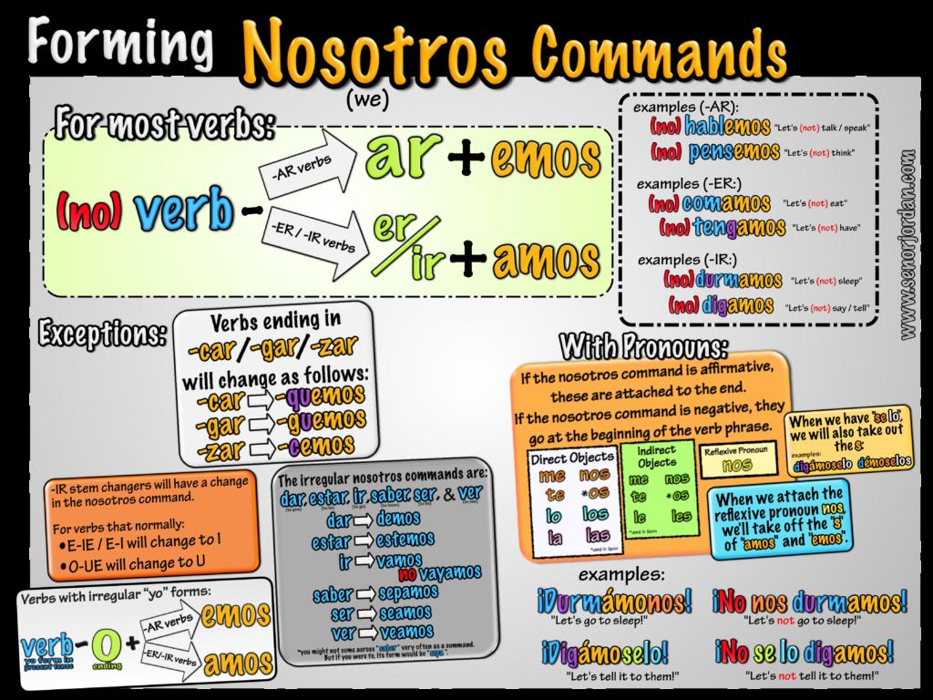 nosotros-commands